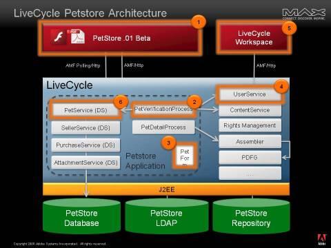 LCES PetStore Architecture