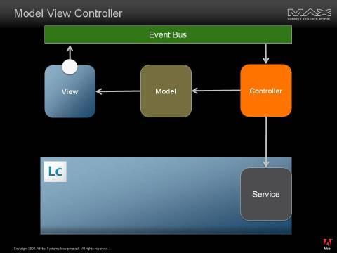 MVC & LCES