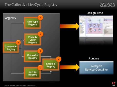 LCES Registry