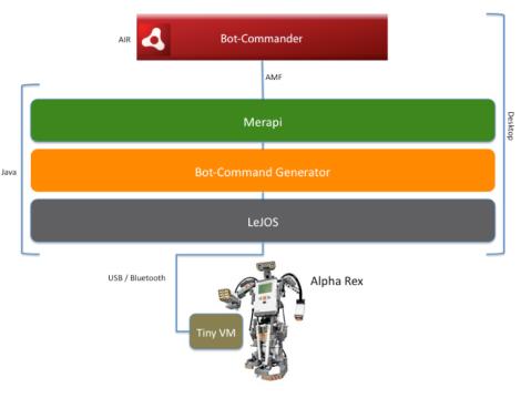 botcommander-arch