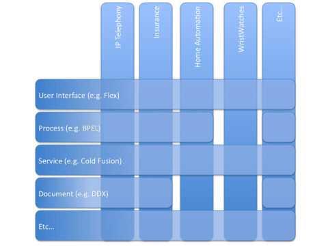 Figure 1: Horizontal vs. Vertical DSLs