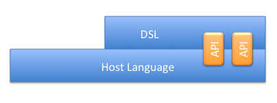 Internal DSL