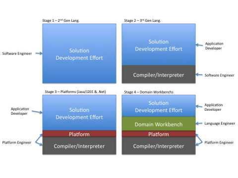 Figure 5: Developer Roles