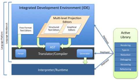 Figure 4: Language Workbench & Platform