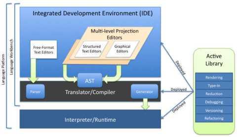 Figure 4: Language Workbench & Platform
